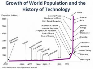 Technologie und Populationsentwicklung
