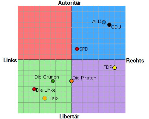 Politischer Kompass Stellung TPD